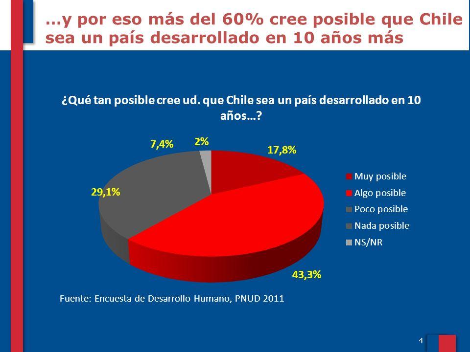 …y por eso más del 60% cree posible que Chile sea un país desarrollado en 10 años más