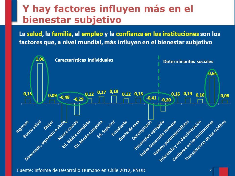 Y hay factores influyen más en el bienestar subjetivo