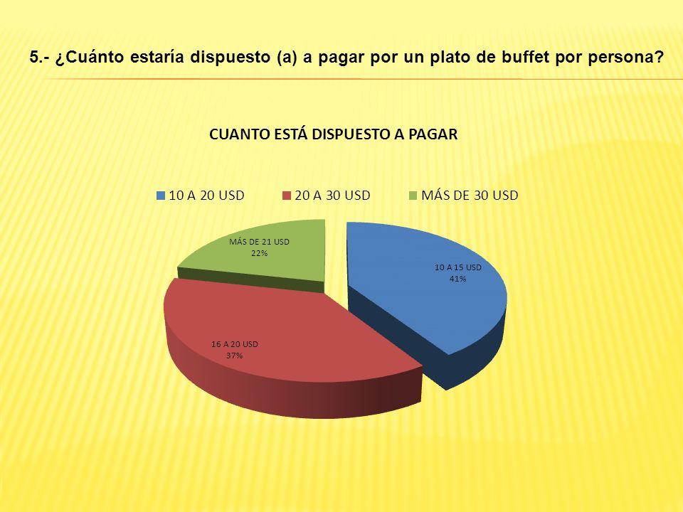 5.- ¿Cuánto estaría dispuesto (a) a pagar por un plato de buffet por persona