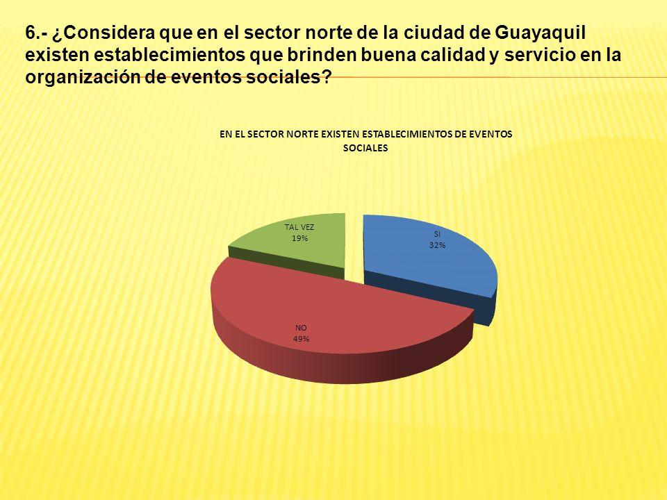 6.- ¿Considera que en el sector norte de la ciudad de Guayaquil existen establecimientos que brinden buena calidad y servicio en la organización de eventos sociales