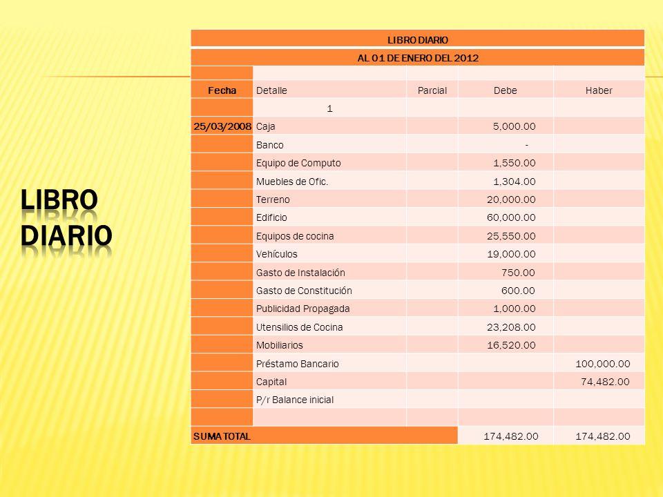 Libro diario LIBRO DIARIO AL 01 DE ENERO DEL 2012 Fecha Detalle