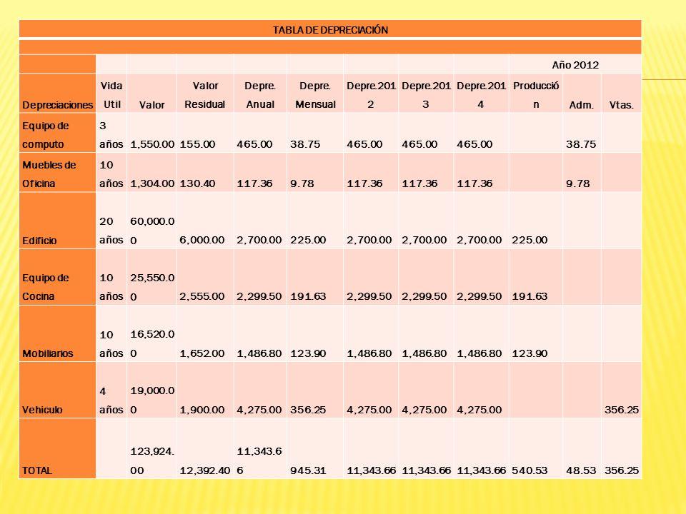 TABLA DE DEPRECIACIÓN Año 2012. Depreciaciones. Vida Util. Valor. Valor Residual. Depre. Anual.