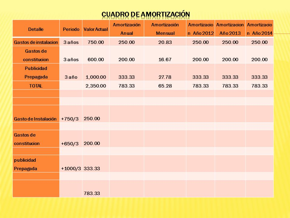 CUADRO DE AMORTIZACIÓN