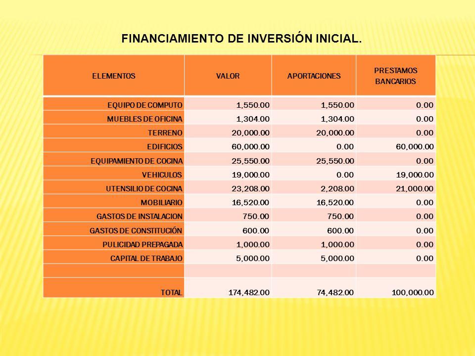 FINANCIAMIENTO DE INVERSIÓN INICIAL.