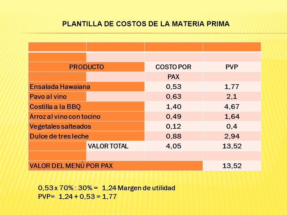 PLANTILLA DE COSTOS DE LA MATERIA PRIMA