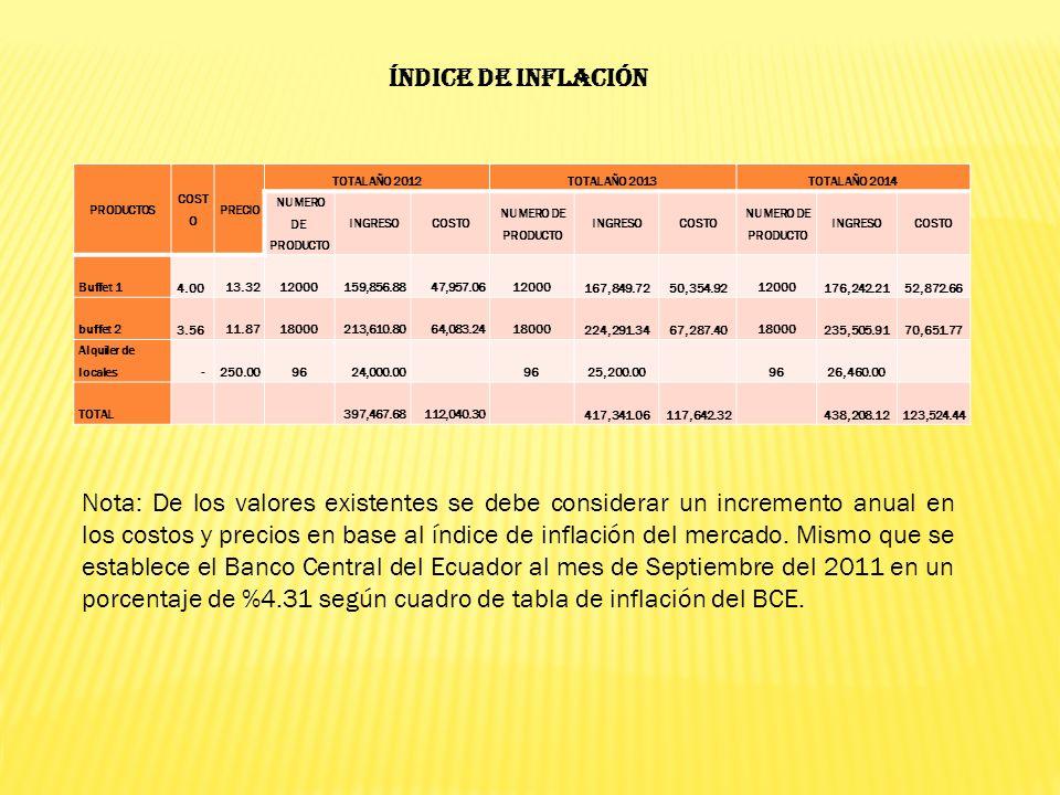 ÍNDICE DE INFLACIÓN PRODUCTOS. COSTO. PRECIO. TOTAL AÑO 2012. TOTAL AÑO 2013. TOTAL AÑO 2014. NUMERO DE PRODUCTO.