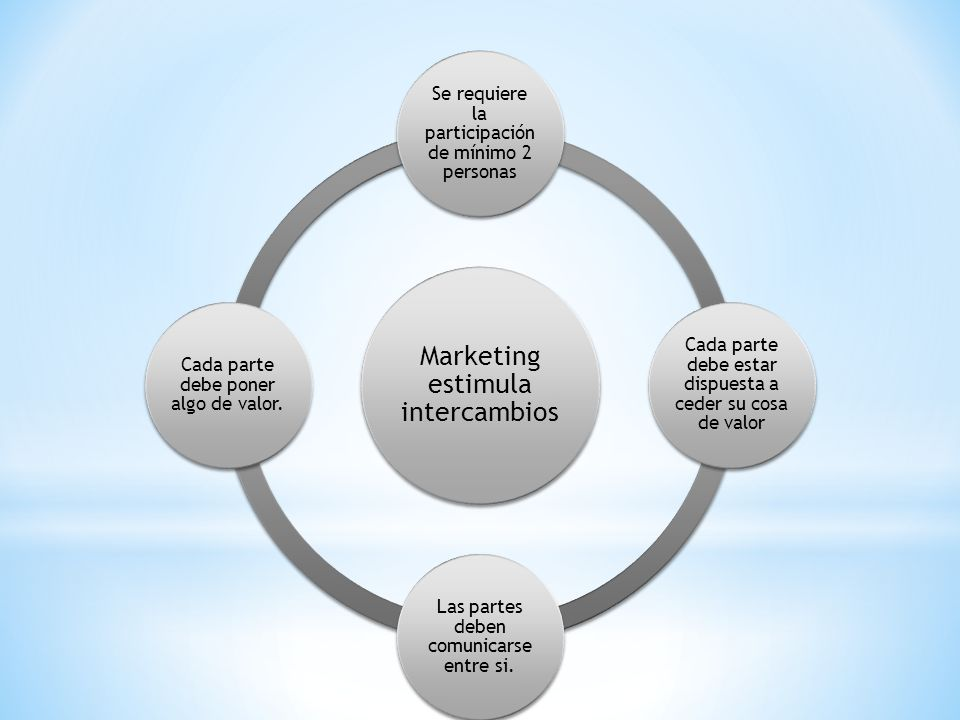 Marketing estimula intercambios