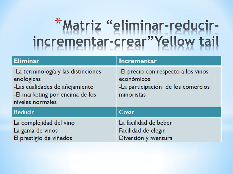 Matriz eliminar-reducir-incrementar-crear Yellow tail