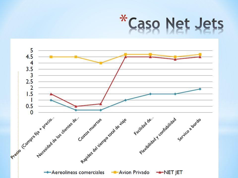 Caso Net Jets