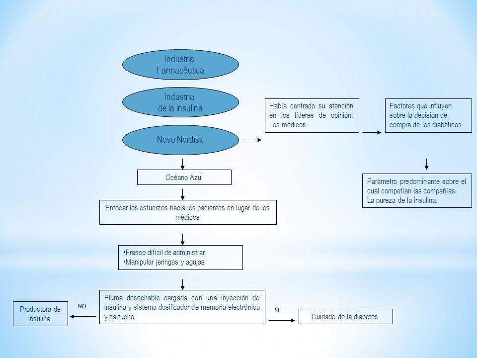 Industria Farmacéutica Industria de la insulina Novo Nordisk
