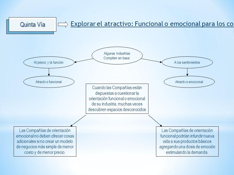 Explorar el atractivo: Funcional o emocional para los compradores