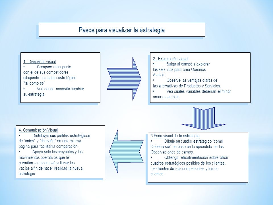 Pasos para visualizar la estrategia