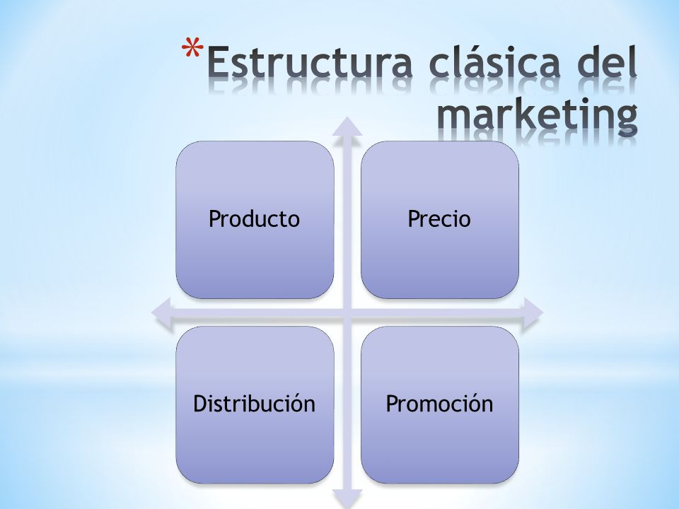 Estructura clásica del marketing