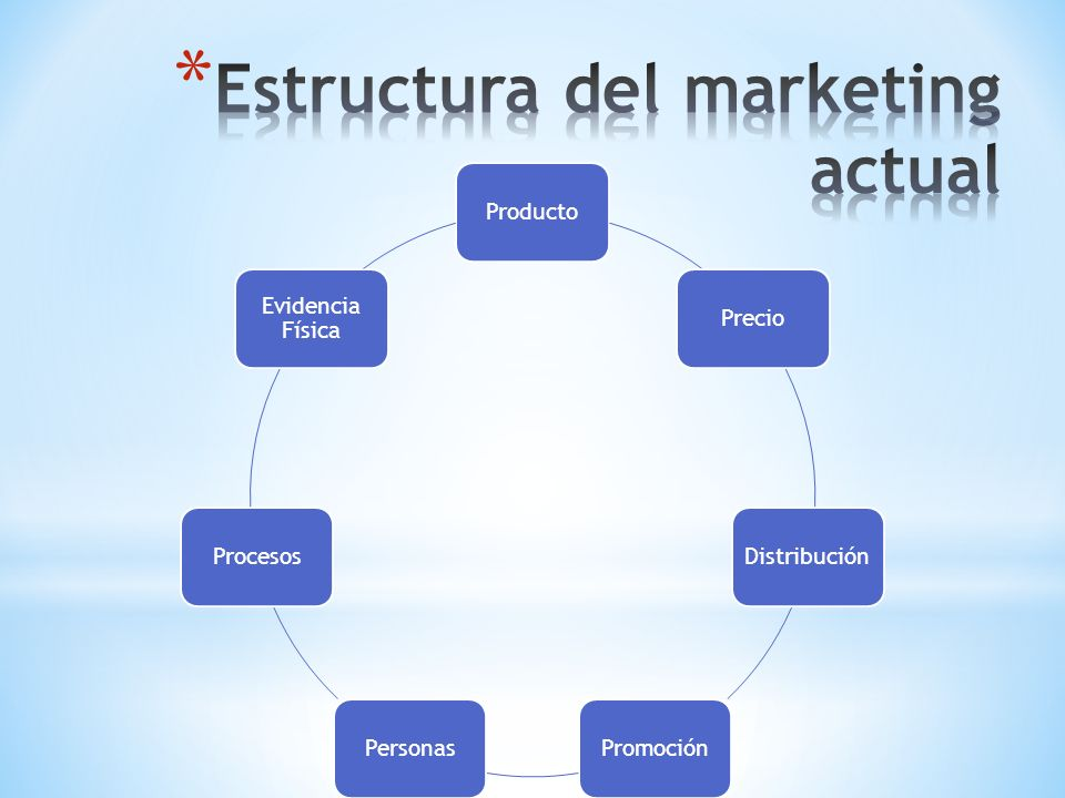 Estructura del marketing actual