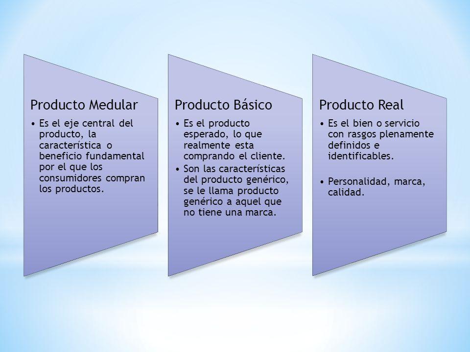 Producto Medular Producto Básico Producto Real