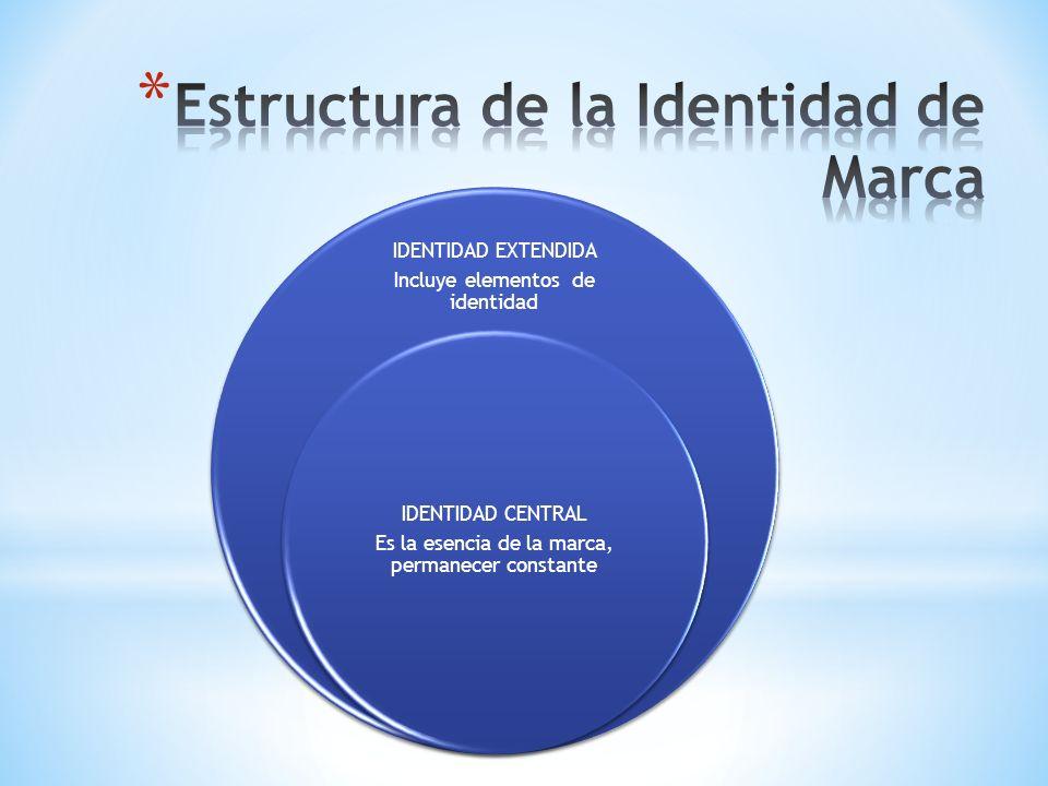 Estructura de la Identidad de Marca