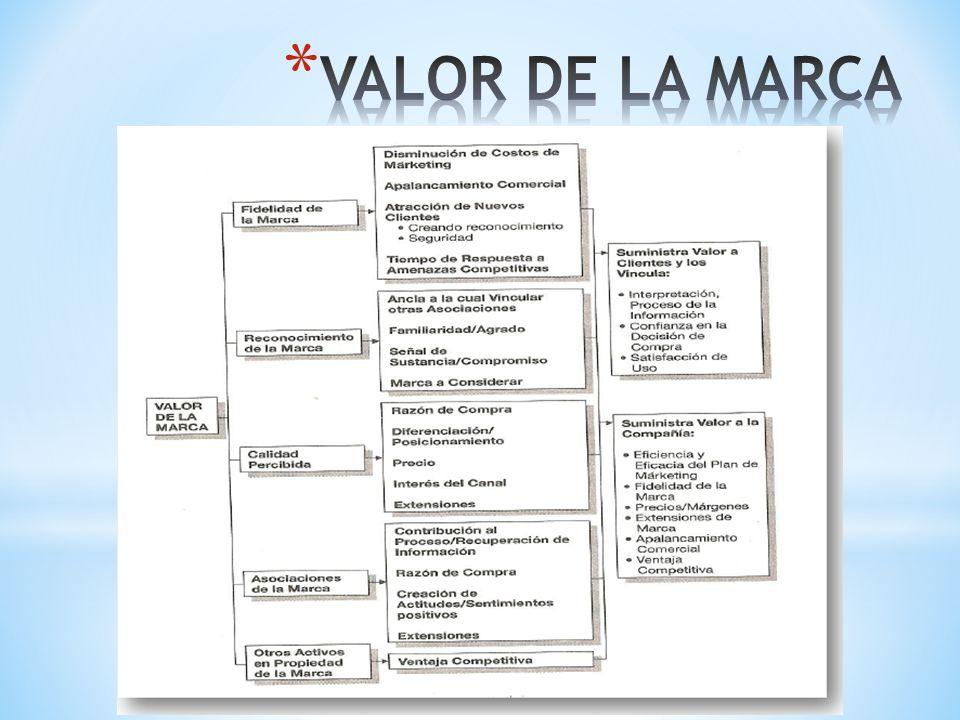 VALOR DE LA MARCA