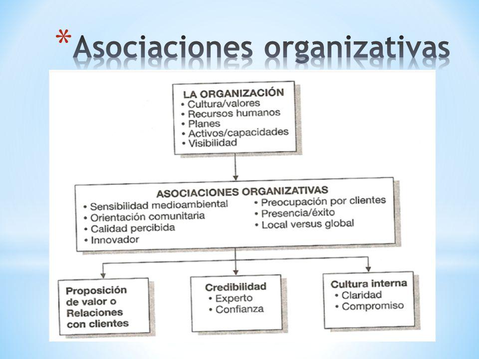 Asociaciones organizativas