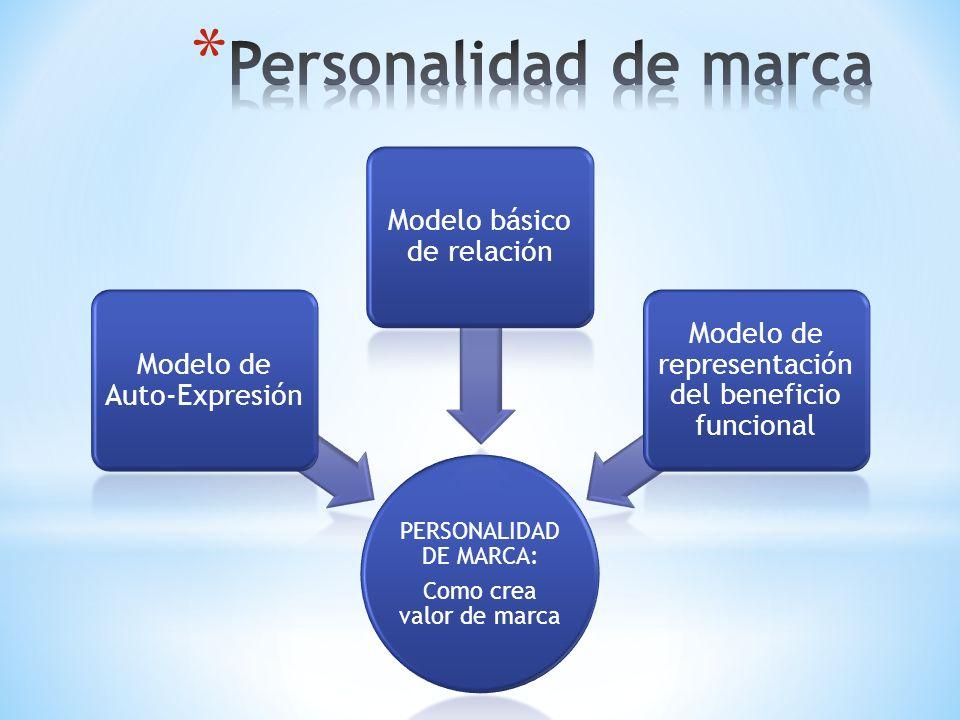 Personalidad de marca Modelo básico de relación