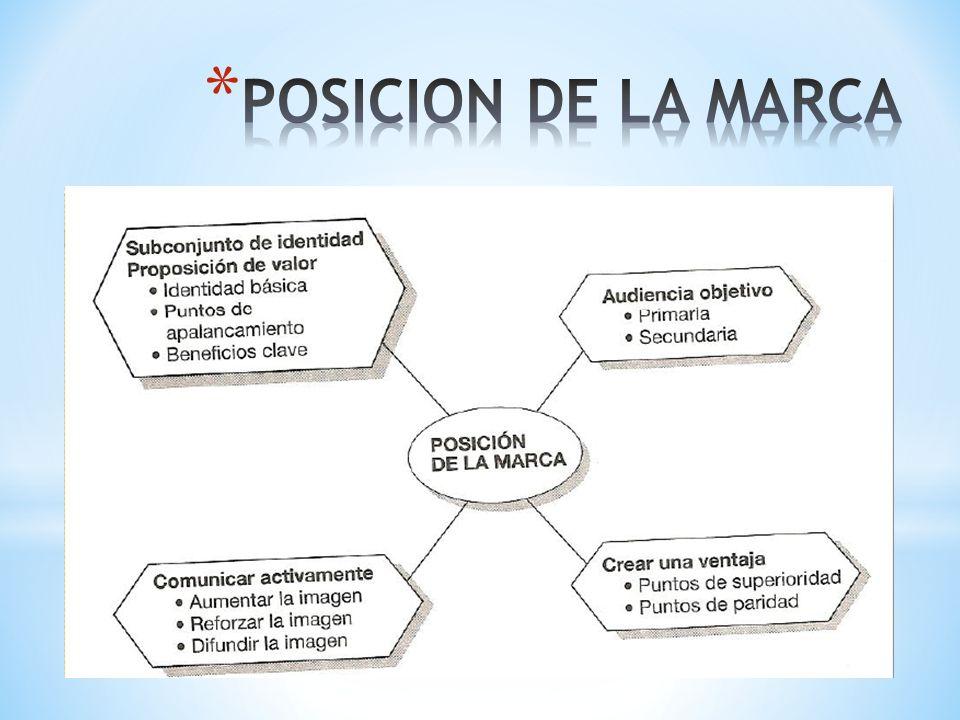 POSICION DE LA MARCA