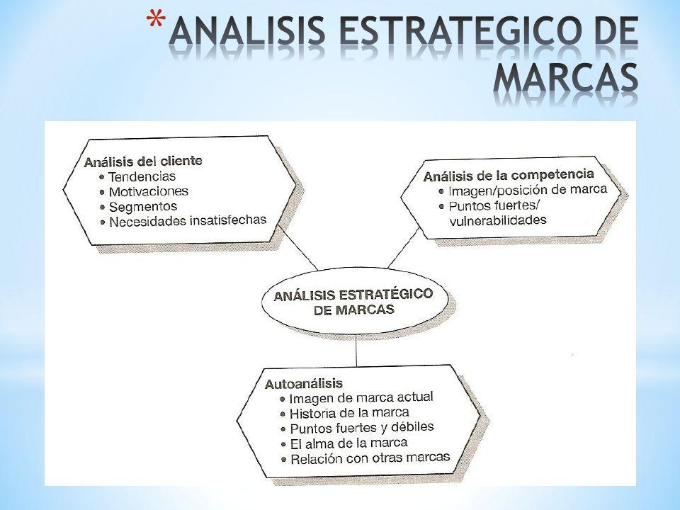 ANALISIS ESTRATEGICO DE MARCAS