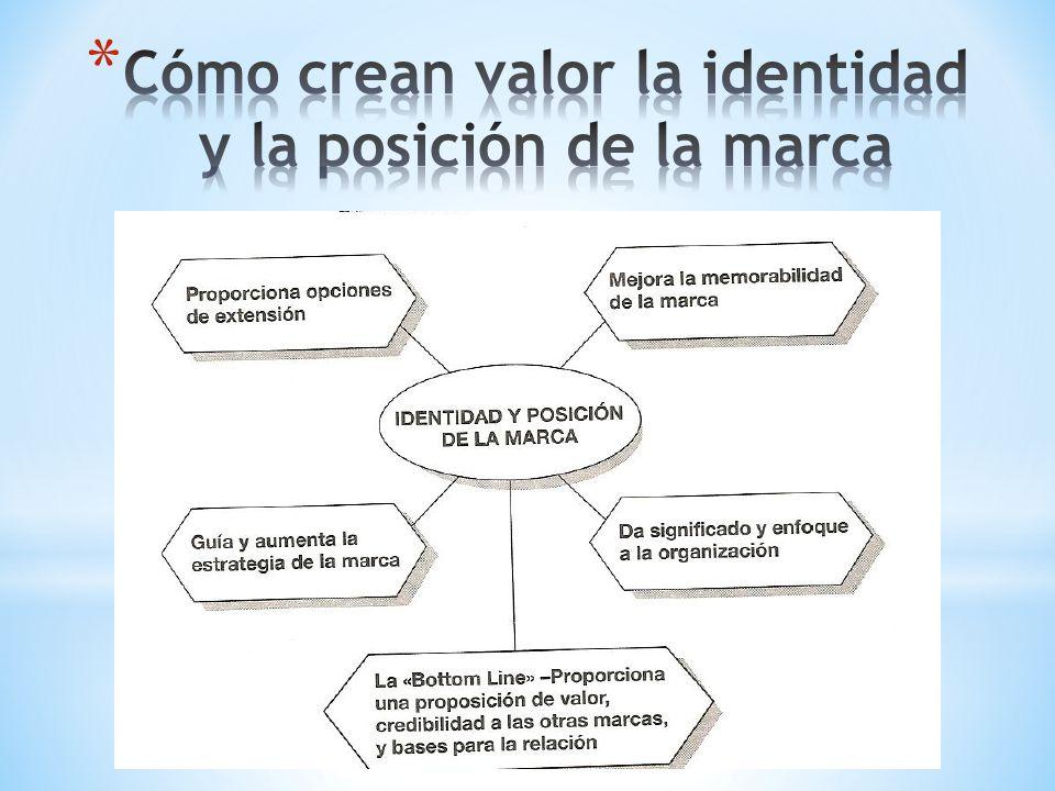 Cómo crean valor la identidad y la posición de la marca