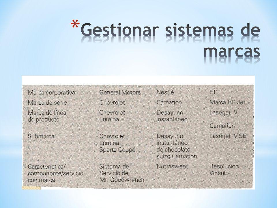 Gestionar sistemas de marcas