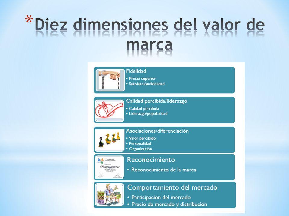 Diez dimensiones del valor de marca