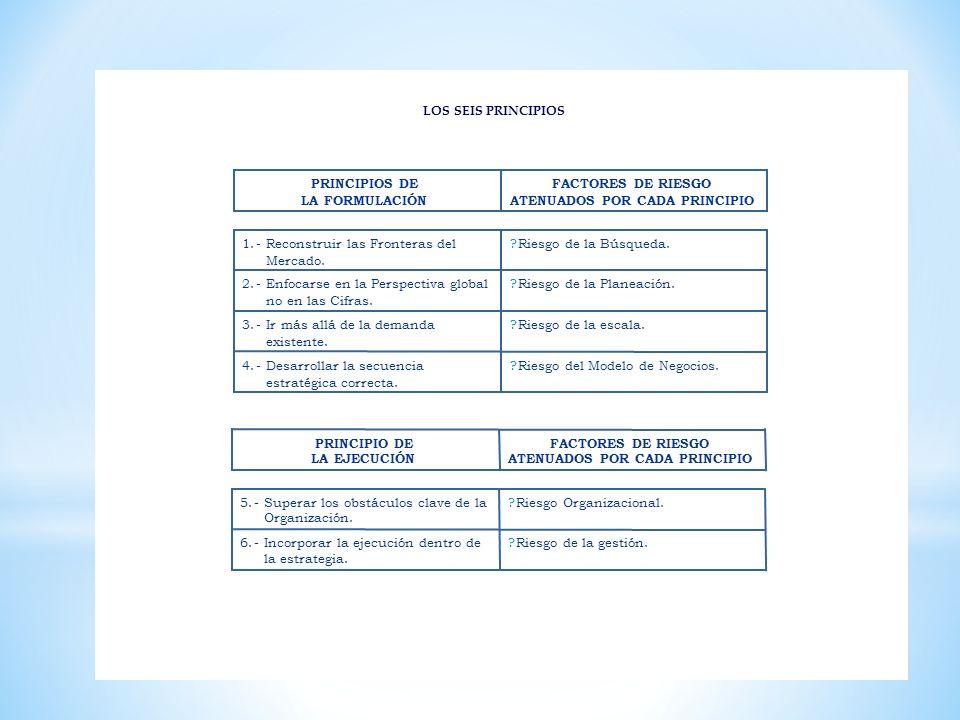 LOS SEIS PRINCIPIOS LOS SEIS PRINCIPIOS. Riesgo del Modelo de Negocios. 4. - Desarrollar la secuencia.