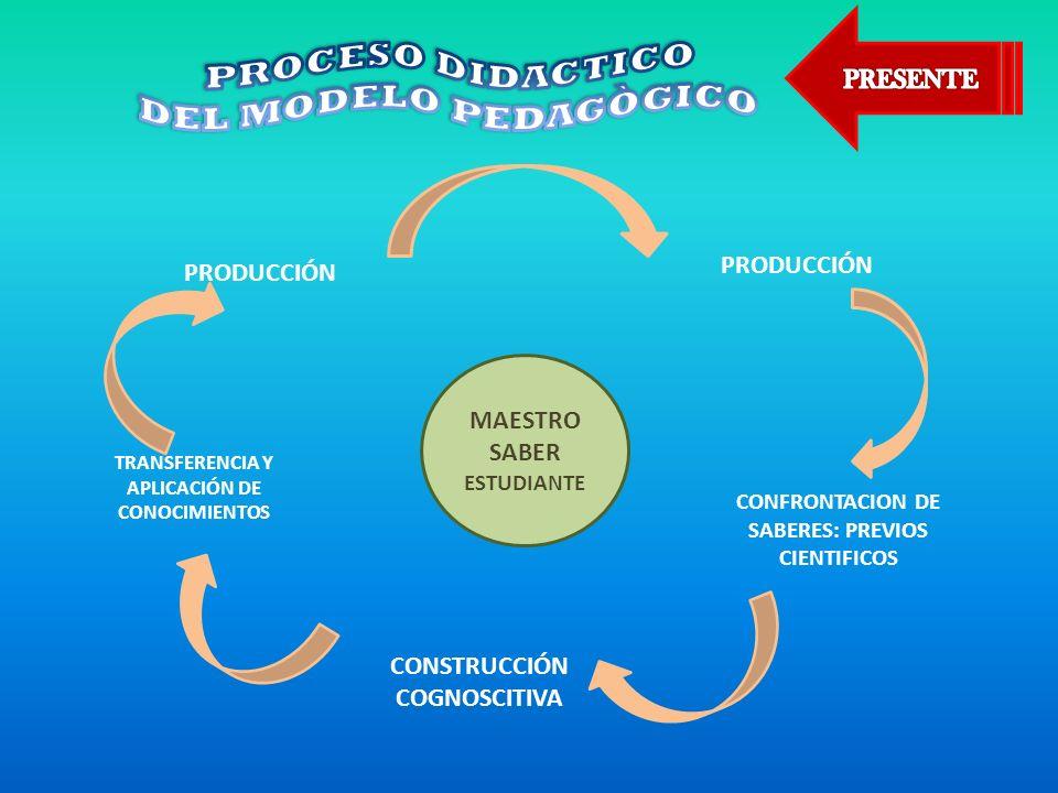 PROCESO DIDACTICO DEL MODELO PEDAGÒGICO