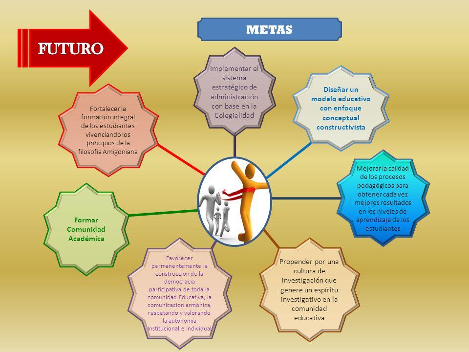METAS FUTURO. Implementar el sistema estratégico de administración con base en la Colegialidad.