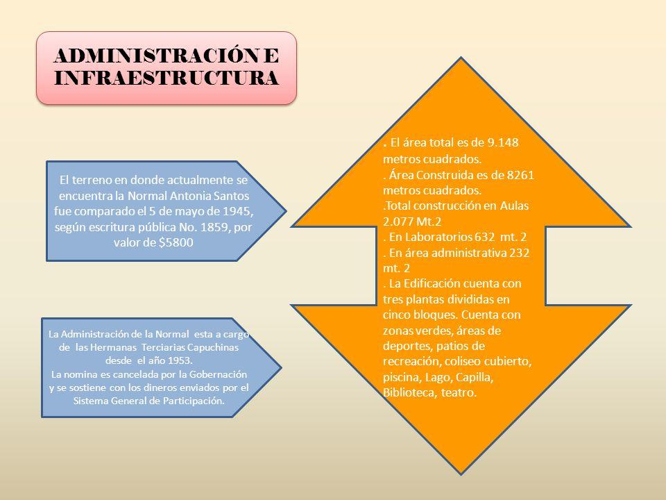 ADMINISTRACIÓN E INFRAESTRUCTURA
