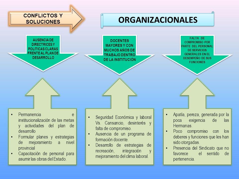 ORGANIZACIONALES CONFLICTOS Y SOLUCIONES