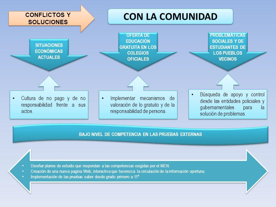 CON LA COMUNIDAD CONFLICTOS Y SOLUCIONES