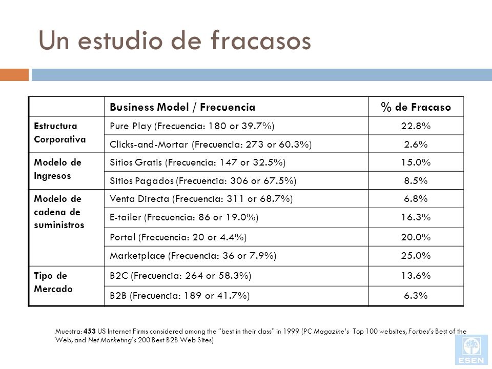 Un estudio de fracasos Business Model / Frecuencia % de Fracaso