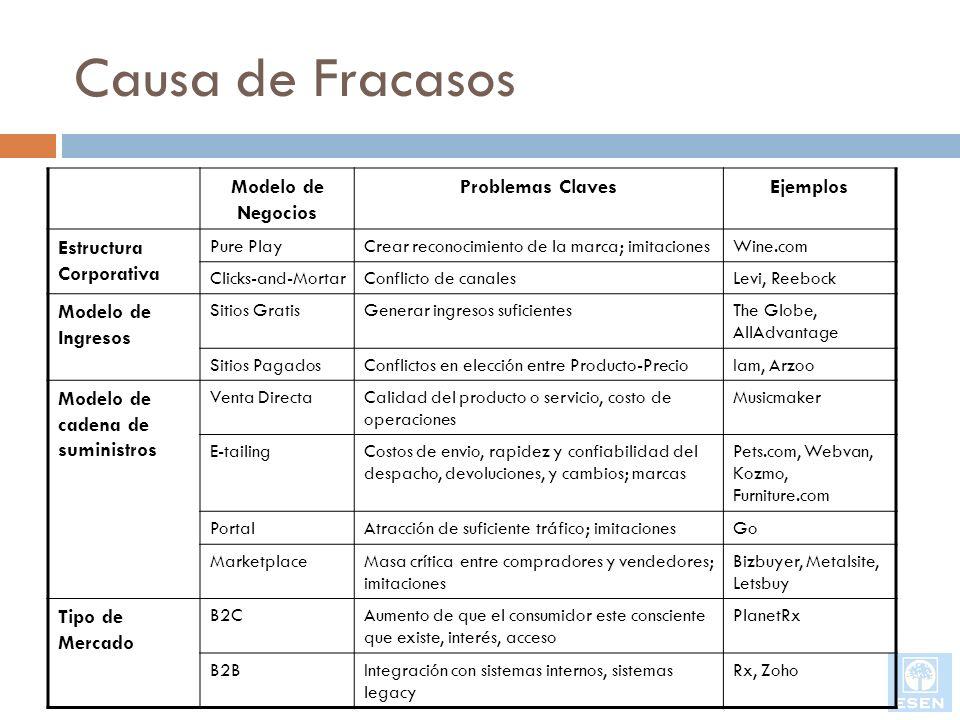 Causa de Fracasos Modelo de Negocios Problemas Claves Ejemplos
