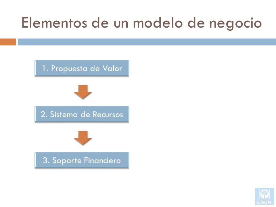 Elementos de un modelo de negocio