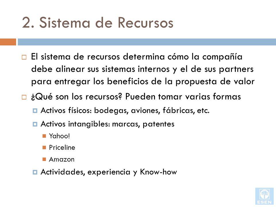 2. Sistema de Recursos