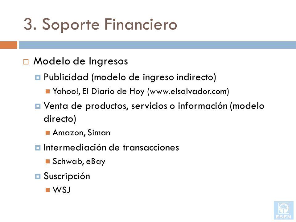 3. Soporte Financiero Modelo de Ingresos