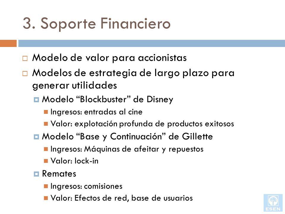 3. Soporte Financiero Modelo de valor para accionistas
