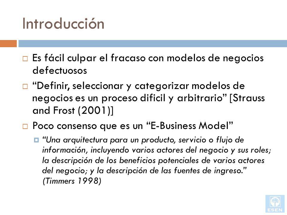 Introducción Es fácil culpar el fracaso con modelos de negocios defectuosos.