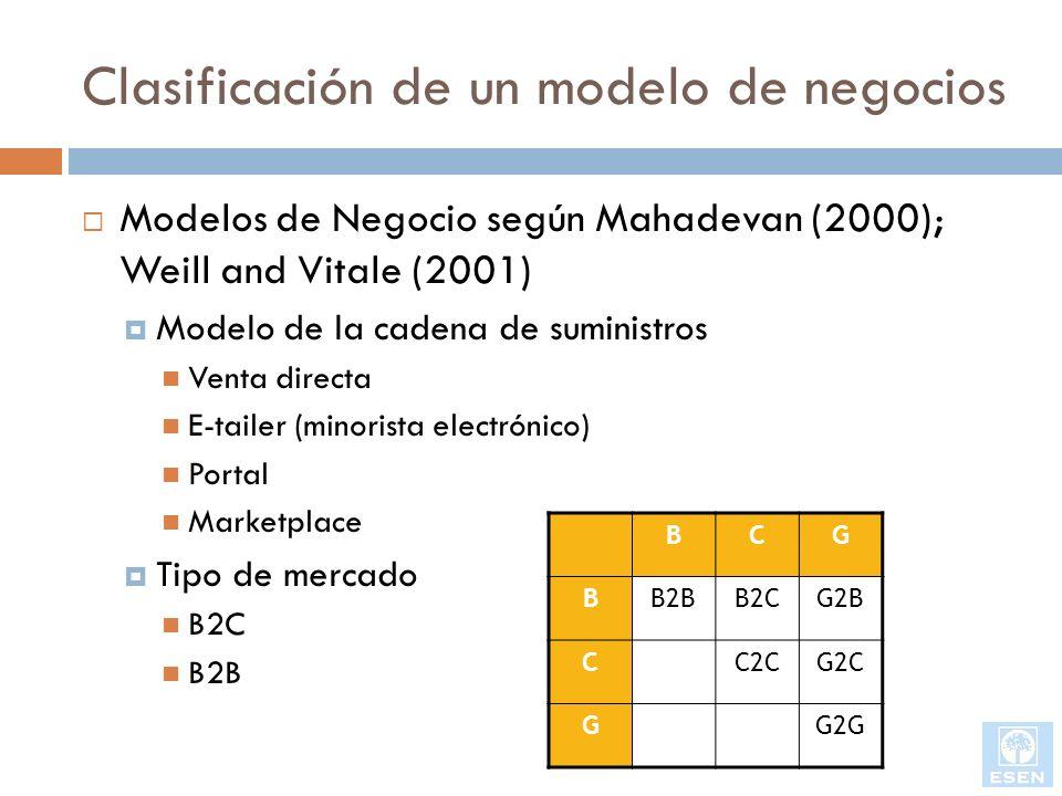 Clasificación de un modelo de negocios
