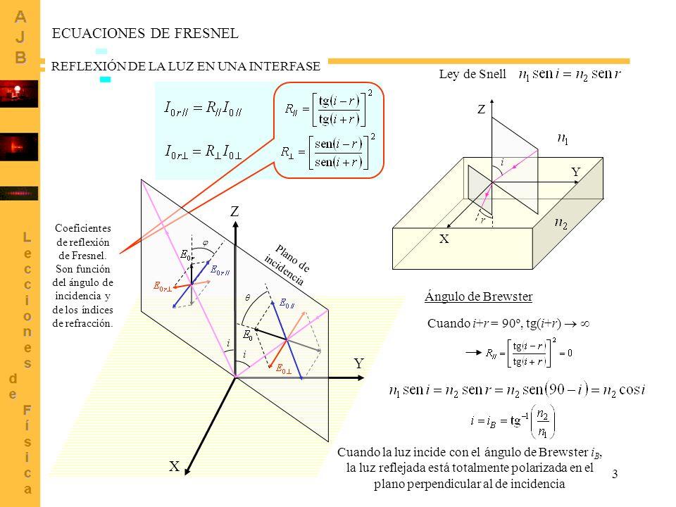 ECUACIONES DE FRESNEL Z Y X REFLEXIÓN DE LA LUZ EN UNA INTERFASE