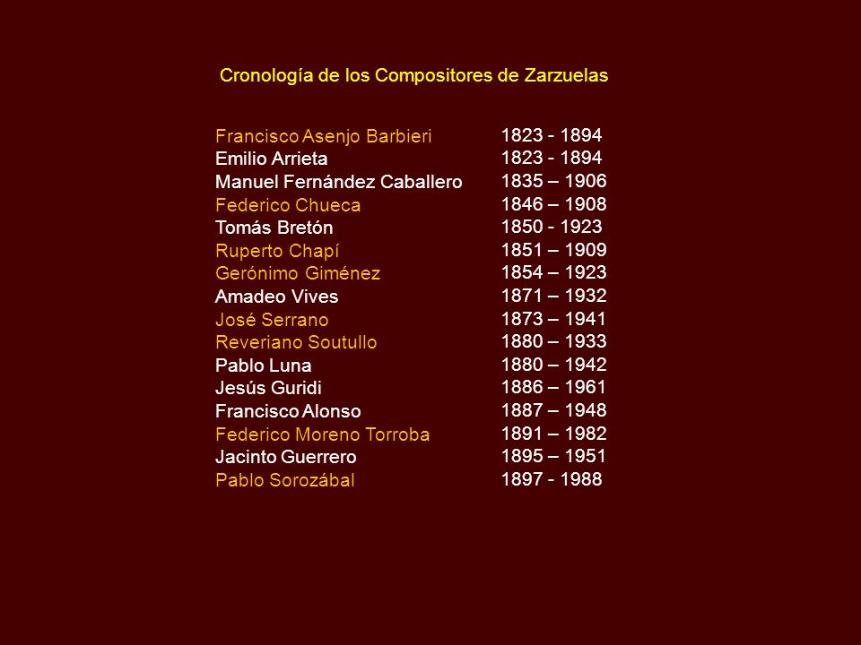 Cronología de los Compositores de Zarzuelas