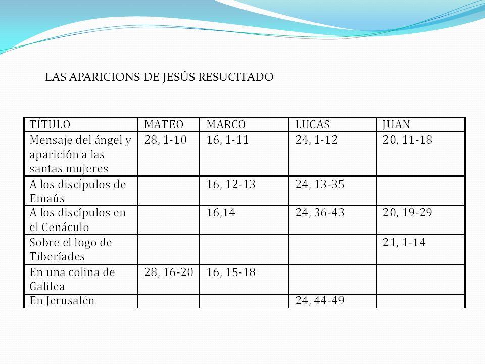 LAS APARICIONS DE JESÚS RESUCITADO