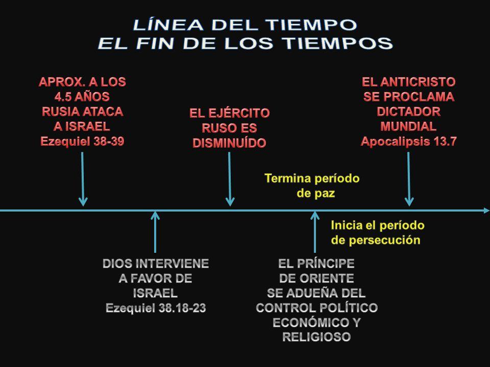 LÍNEA DEL TIEMPO EL FIN DE LOS TIEMPOS