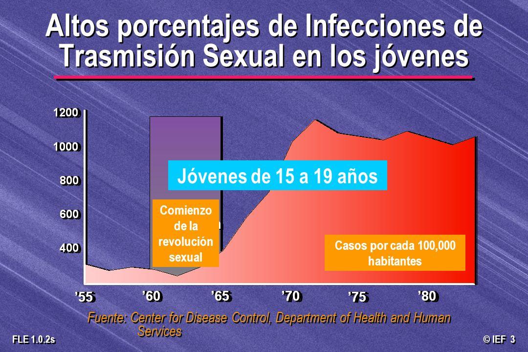 Altos porcentajes de Infecciones de Trasmisión Sexual en los jóvenes