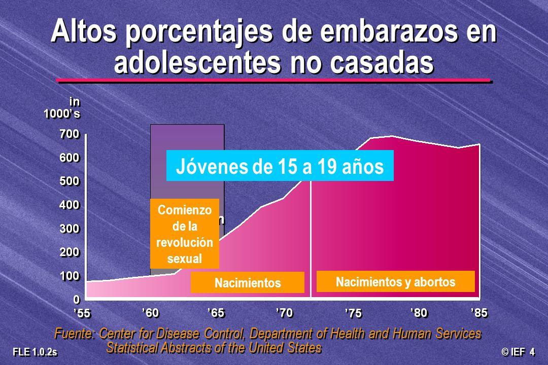 Altos porcentajes de embarazos en adolescentes no casadas
