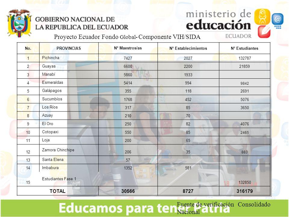 Proyecto Ecuador Fondo Global- Componente VIH/SIDA