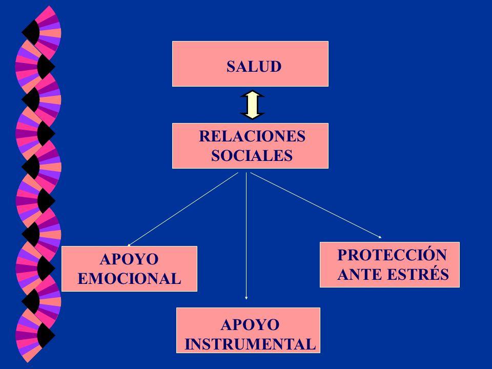 SALUD RELACIONES SOCIALES PROTECCIÓN ANTE ESTRÉS APOYO EMOCIONAL APOYO INSTRUMENTAL